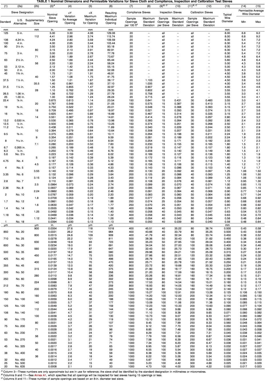 Nominal Dimensions ASTM-E11-17