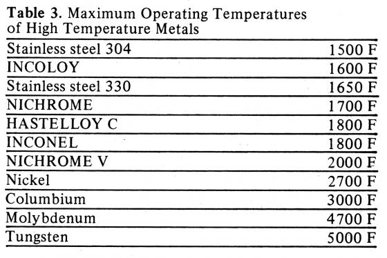 Maximum Operating Temperatures of High Temperature Metals
