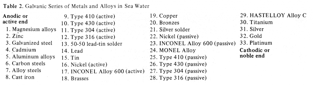Galvanic Series of Metals and Alloys in Sea Water