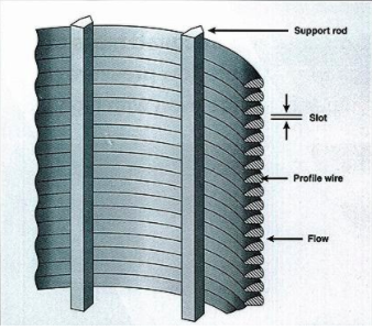 What Is Wedge Wire?